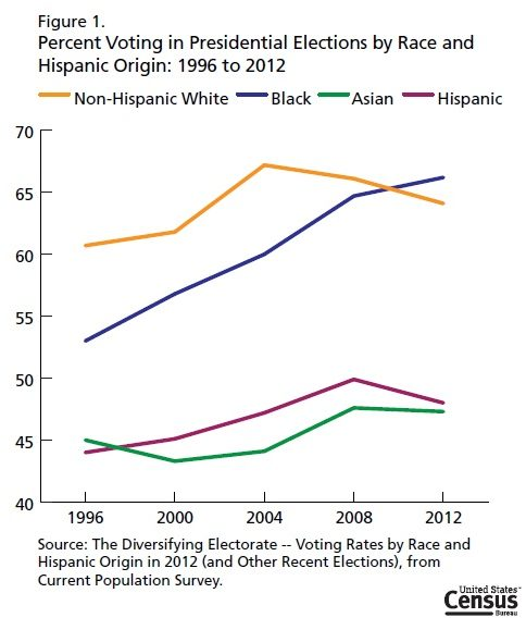 According to the US Census, Asian Americans have one of the lowest voter turnouts.